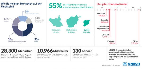 Wo die meisten Menschen auf der Flucht sind_UN Fluechtlingszahlen